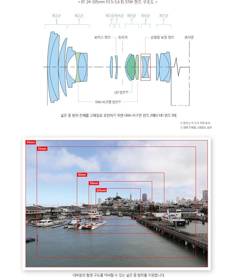 < EF 24-105mm F3.5-5.6 IS STM 렌즈 구조도 > 넓은 줌 범위 전체를 고화질로 표현하기 위한 GMo 비구면 렌즈 2매와 UD 렌즈 1매.  GMo 비구면 렌즈 - 화면 전체를 고화질로 표현. 렌즈 - 뛰어난 색 수차 억제 효과. 대부분의 촬영 구도를 커버할 수 있는 넓은 줌 범위를 지원합니다.